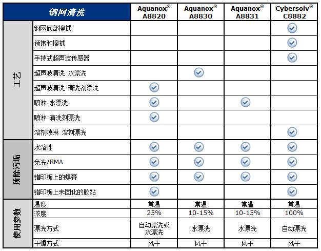 Chart for Stencil cleaning_cn